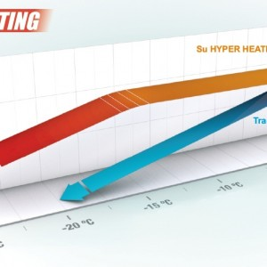 Hyper Heating kreive